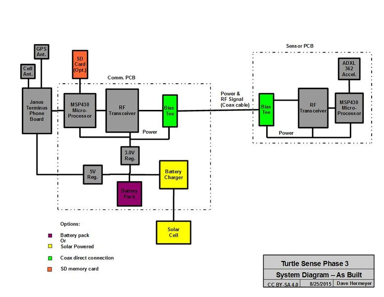 File:System Diagram Phase 3 - As Built.jpg